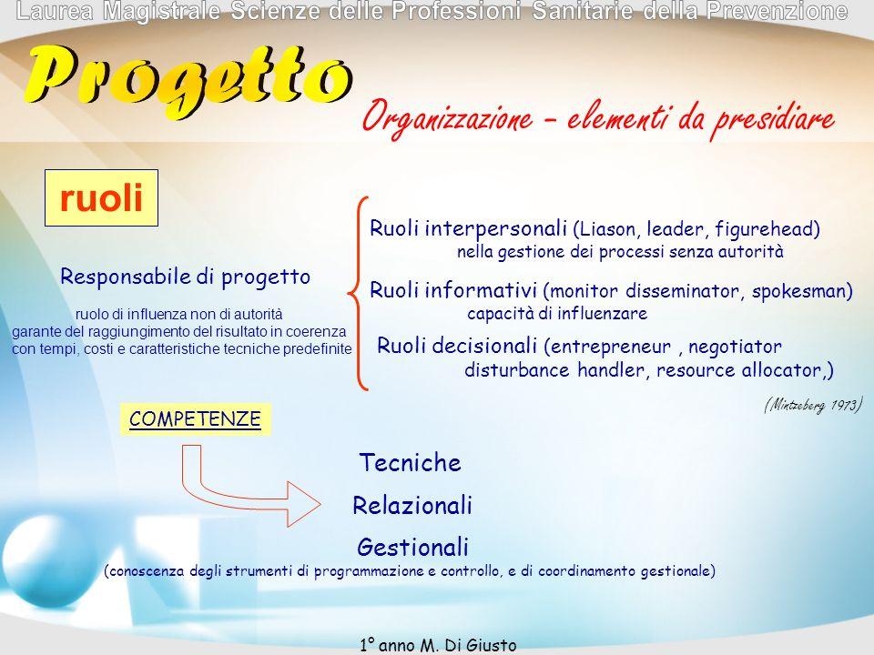 Organizzazione - elementi da presidiare ruoli Responsabile di progetto Ruoli interpersonali (Liason, leader, figurehead) nella gestione dei processi s
