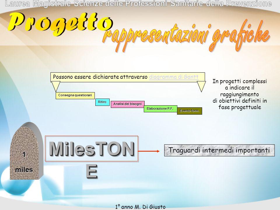 1miles MilesTON E In progetti complessi a indicare il raggiungimento di obiettivi definiti in fase progettuale Traguardi intermedi importanti Possono