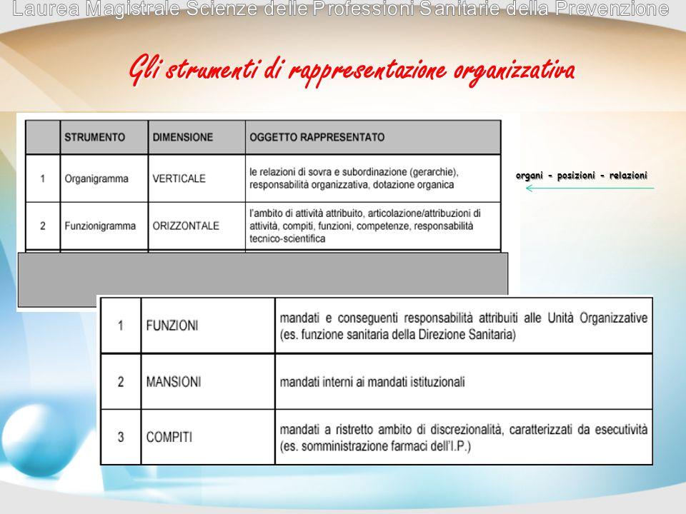 Gli strumenti di rappresentazione organizzativa organi - posizioni - relazioni