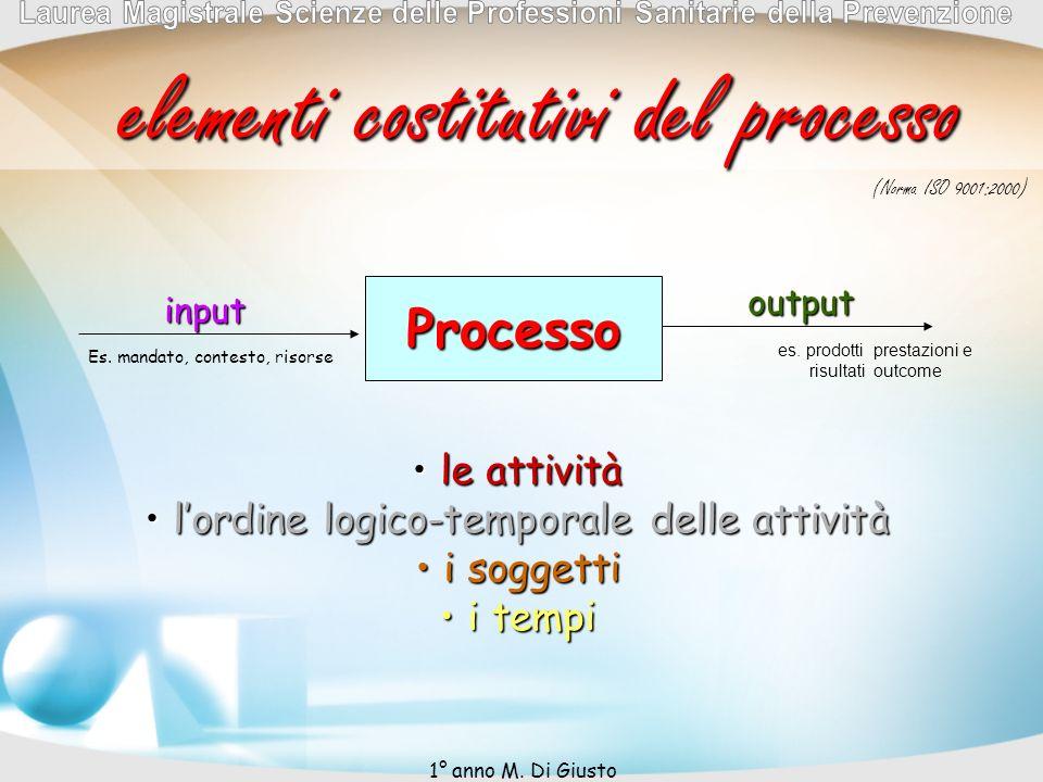 Processo input output (Norma ISO 9001:2000) Es. mandato, contesto, risorse es. prodotti prestazioni e risultati outcome elementi costitutivi del proce