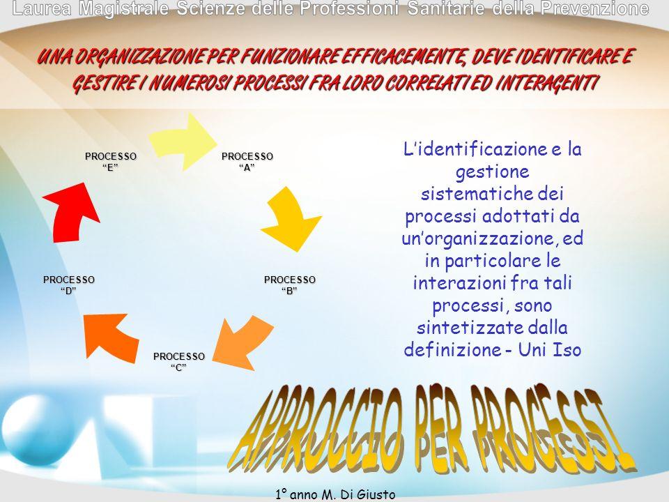 PROCESSOA PROCESSOB PROCESSOC PROCESSOD PROCESSOEUNA ORGANIZZAZIONE PER FUNZIONARE EFFICACEMENTE, DEVE IDENTIFICARE E GESTIRE I NUMEROSI PROCESSI FRA LORO CORRELATI ED INTERAGENTI Lidentificazione e la gestione sistematiche dei processi adottati da unorganizzazione, ed in particolare le interazioni fra tali processi, sono sintetizzate dalla definizione - Uni Iso 1° anno M.