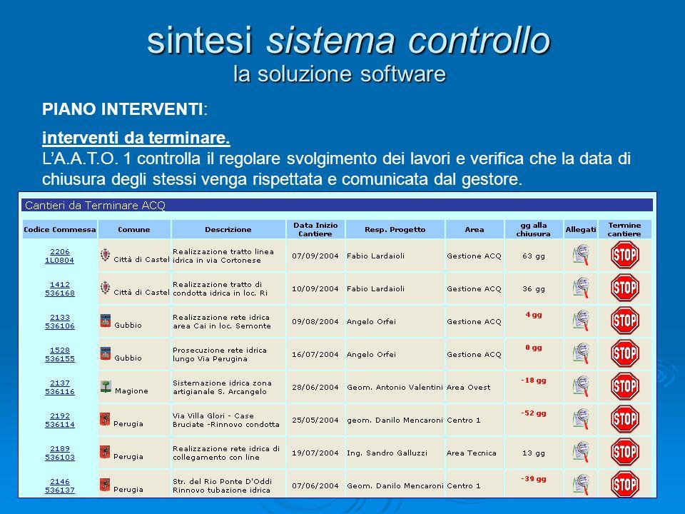 24 la soluzione software sintesi sistema controllo PIANO INTERVENTI: interventi da terminare. LA.A.T.O. 1 controlla il regolare svolgimento dei lavori