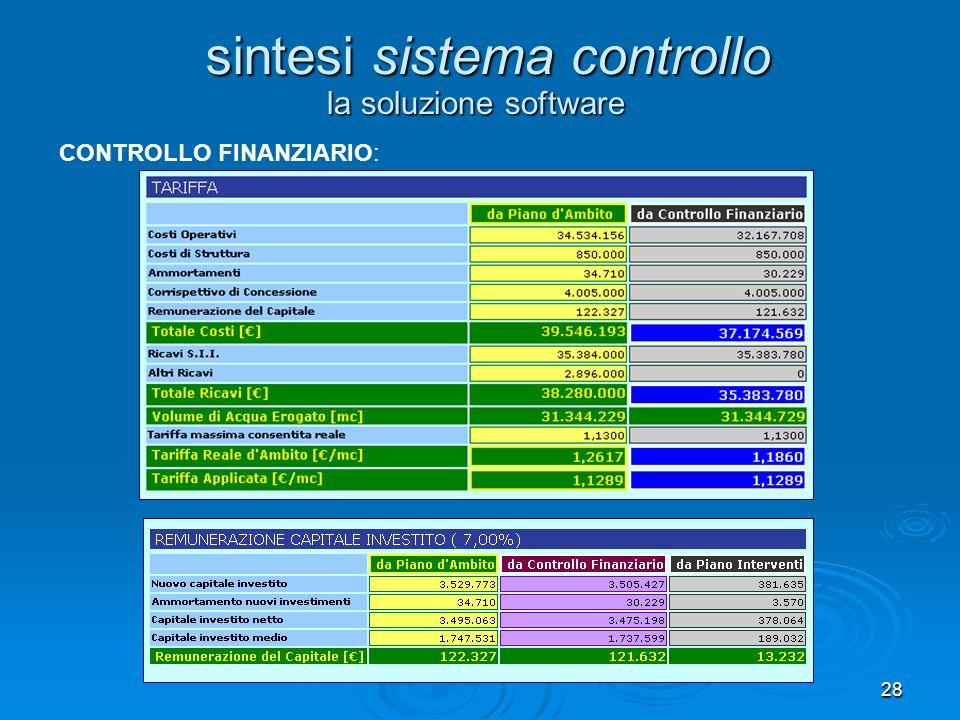 28 la soluzione software sintesi sistema controllo CONTROLLO FINANZIARIO:
