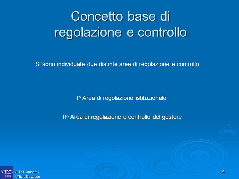 4 Concetto base di regolazione e controllo Si sono individuate due distinte aree di regolazione e controllo: I^ Area di regolazione istituzionale II^ Area di regolazione e controllo del gestore A.T.O.