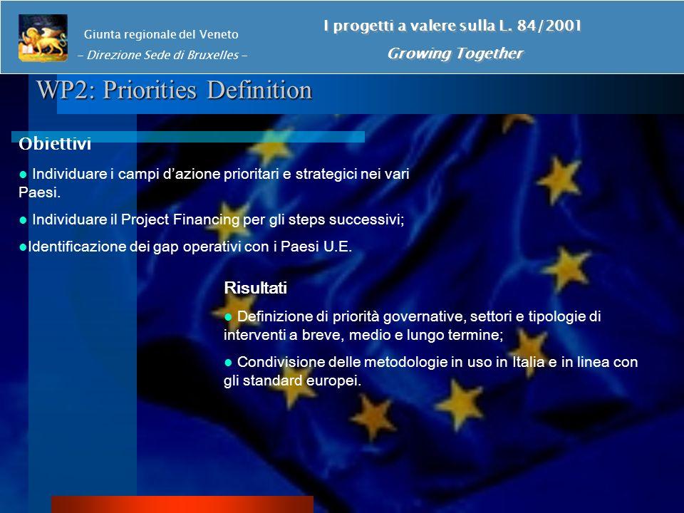 WP2: Priorities Definition Giunta regionale del Veneto - Direzione Sede di Bruxelles - I progetti a valere sulla L.