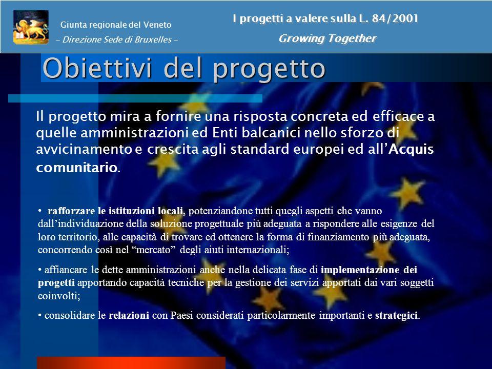 Obiettivi del progetto Il progetto mira a fornire una risposta concreta ed efficace a quelle amministrazioni ed Enti balcanici nello sforzo di avvicinamento e crescita agli standard europei ed allAcquis comunitario.