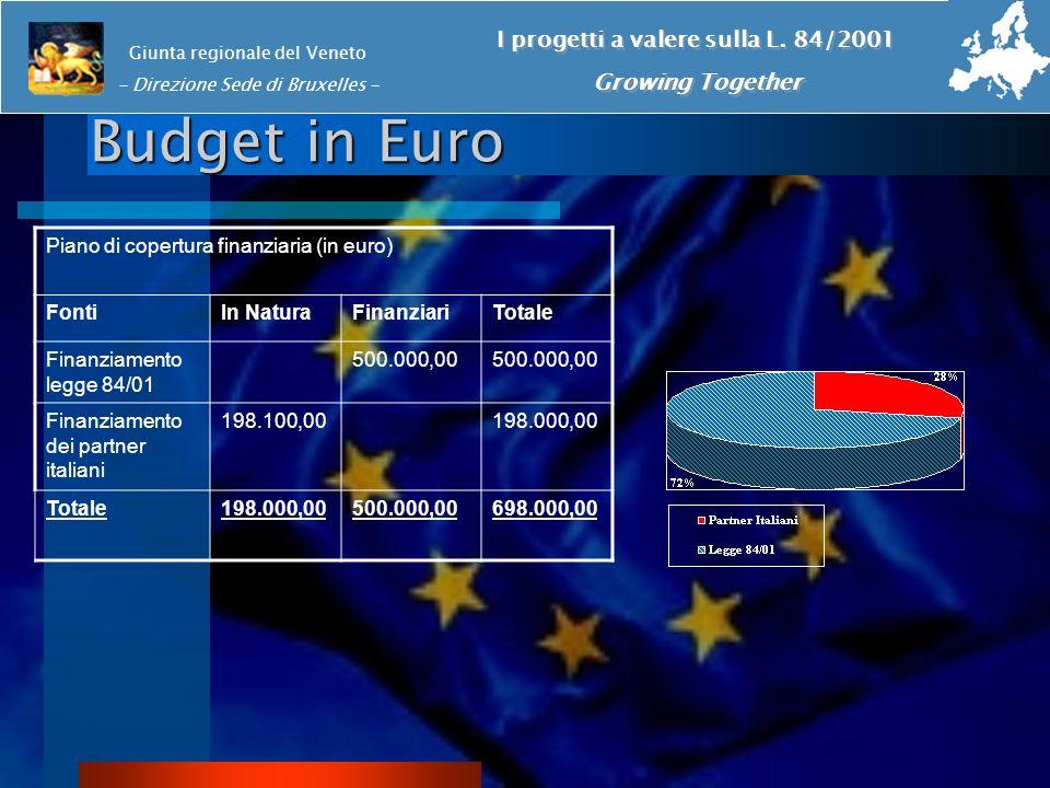 Budget in Euro Giunta regionale del Veneto - Direzione Sede di Bruxelles - I progetti a valere sulla L.
