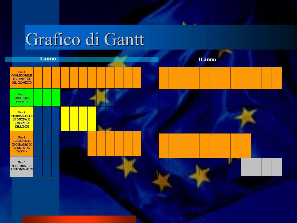 Grafico di Gantt I anno II anno