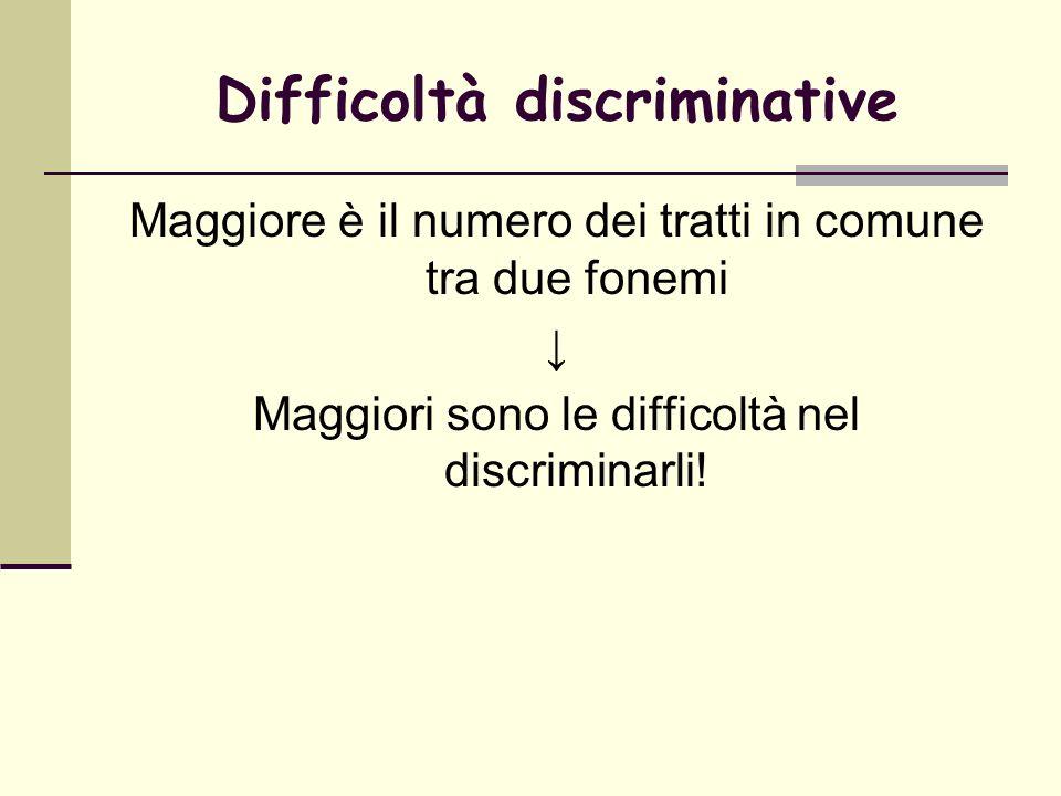 Difficoltà discriminative Maggiore è il numero dei tratti in comune tra due fonemi Maggiori sono le difficoltà nel discriminarli!