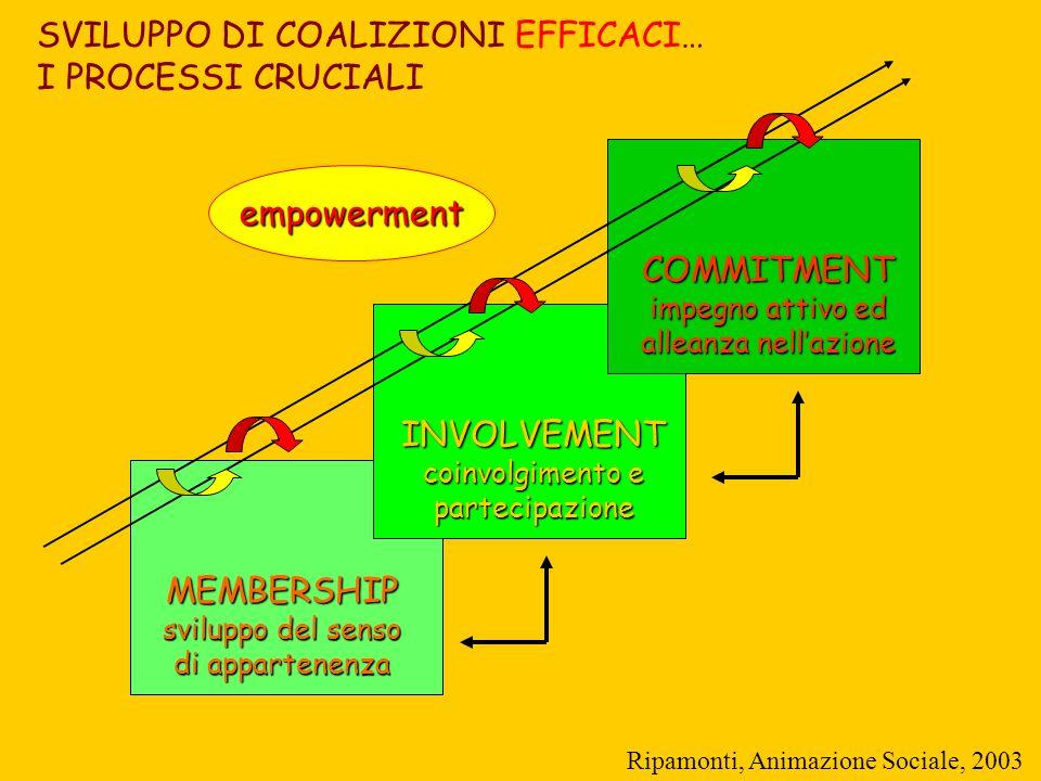 MEMBERSHIP sviluppo del senso di appartenenza INVOLVEMENT coinvolgimento e partecipazione COMMITMENT impegno attivo ed alleanza nellazione SVILUPPO DI COALIZIONI EFFICACI… I PROCESSI CRUCIALI empowerment Ripamonti, Animazione Sociale, 2003