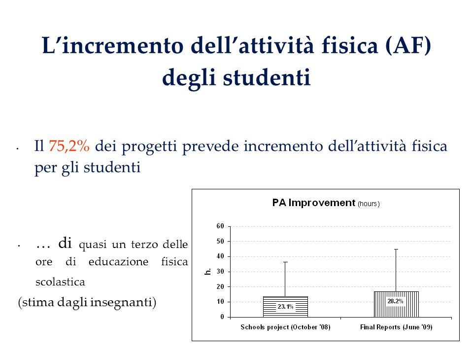 Lincremento dellattività fisica (AF) degli studenti Il 75,2% dei progetti prevede incremento dellattività fisica per gli studenti … di quasi un terzo delle ore di educazione fisica scolastica (stima dagli insegnanti)