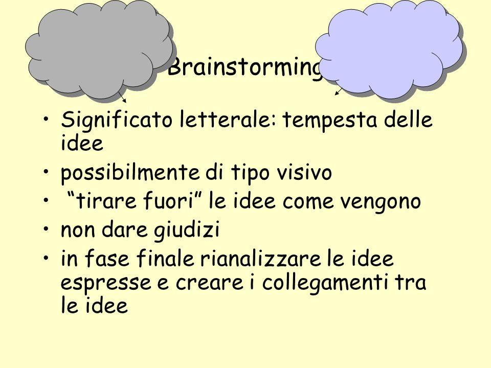 Brainstorming Significato letterale: tempesta delle idee possibilmente di tipo visivo tirare fuori le idee come vengono non dare giudizi in fase finale rianalizzare le idee espresse e creare i collegamenti tra le idee