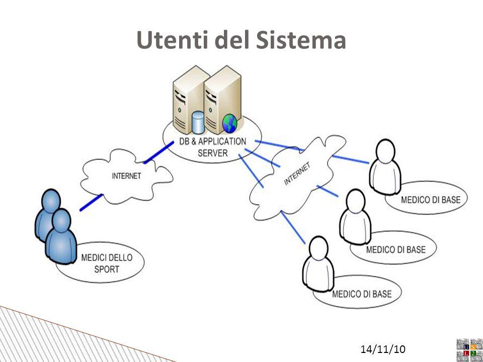 Utenti del Sistema