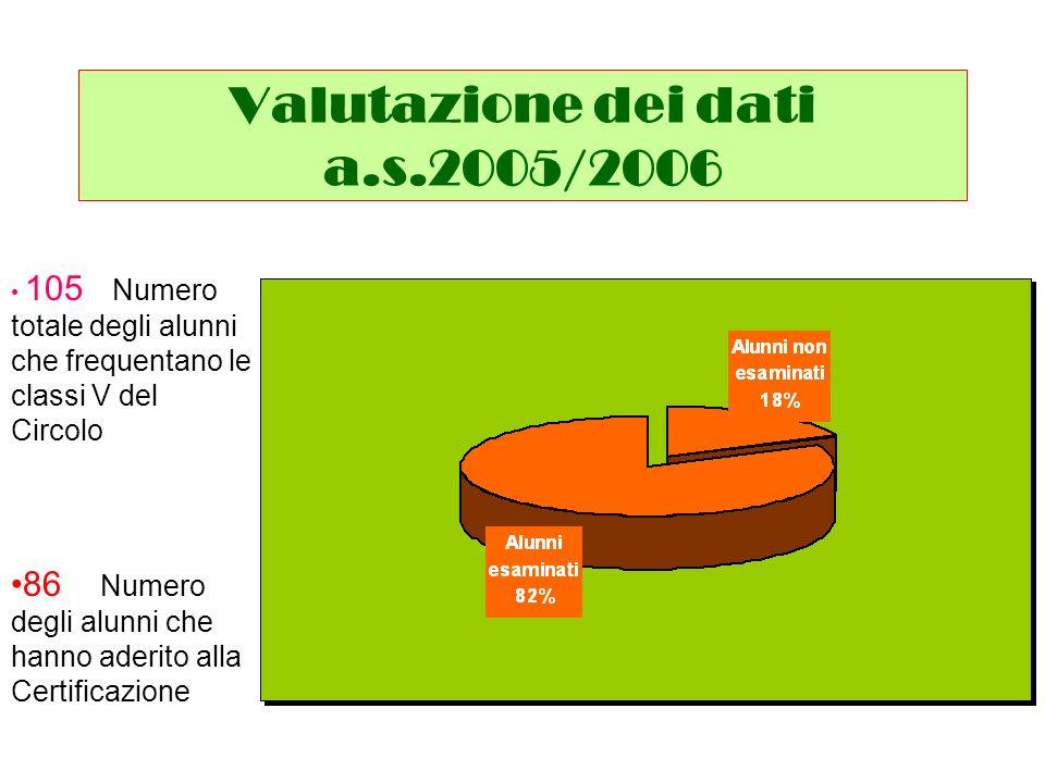 Valutazione dei dati a.s.2006/2007 94 Numero totale degli alunni che frequentano le classi V del Circolo 72 Numero degli alunni che hanno aderito alla