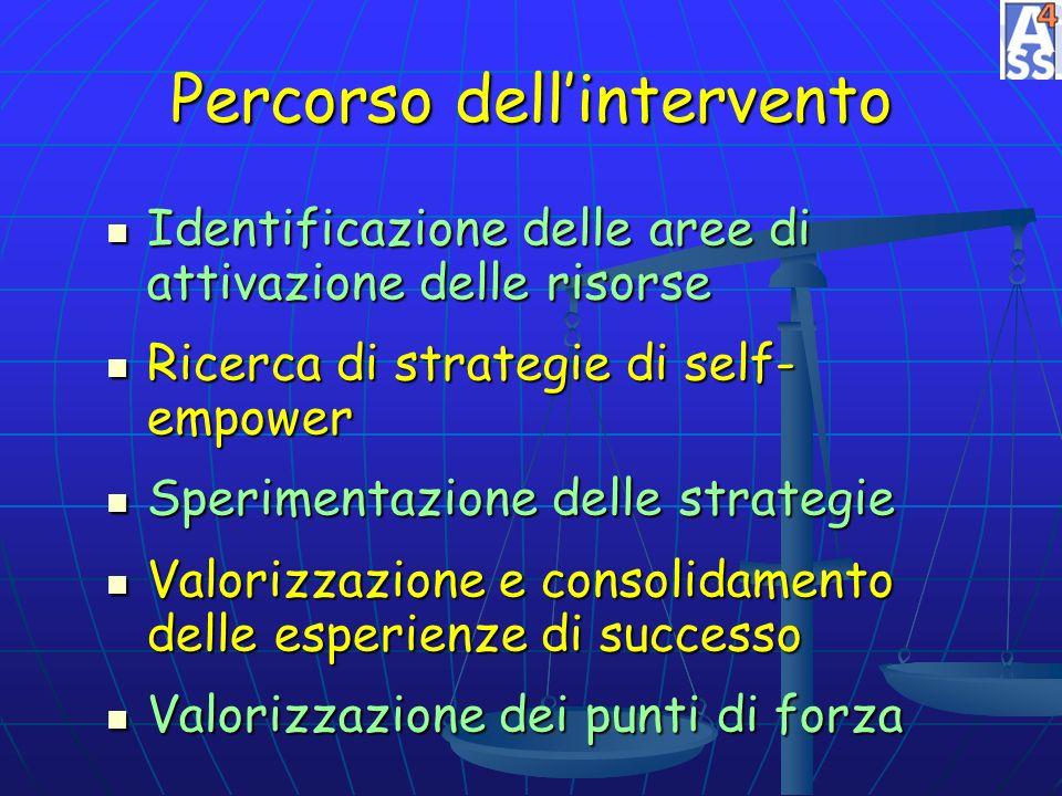 Percorso dellintervento Identificazione delle aree di attivazione delle risorse Ricerca di strategie di self- empower Sperimentazione delle strategie