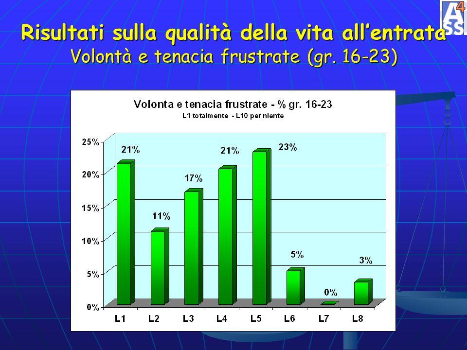 Risultati sulla qualità della vita allentrata Volontà e tenacia frustrate (gr. 16-23)