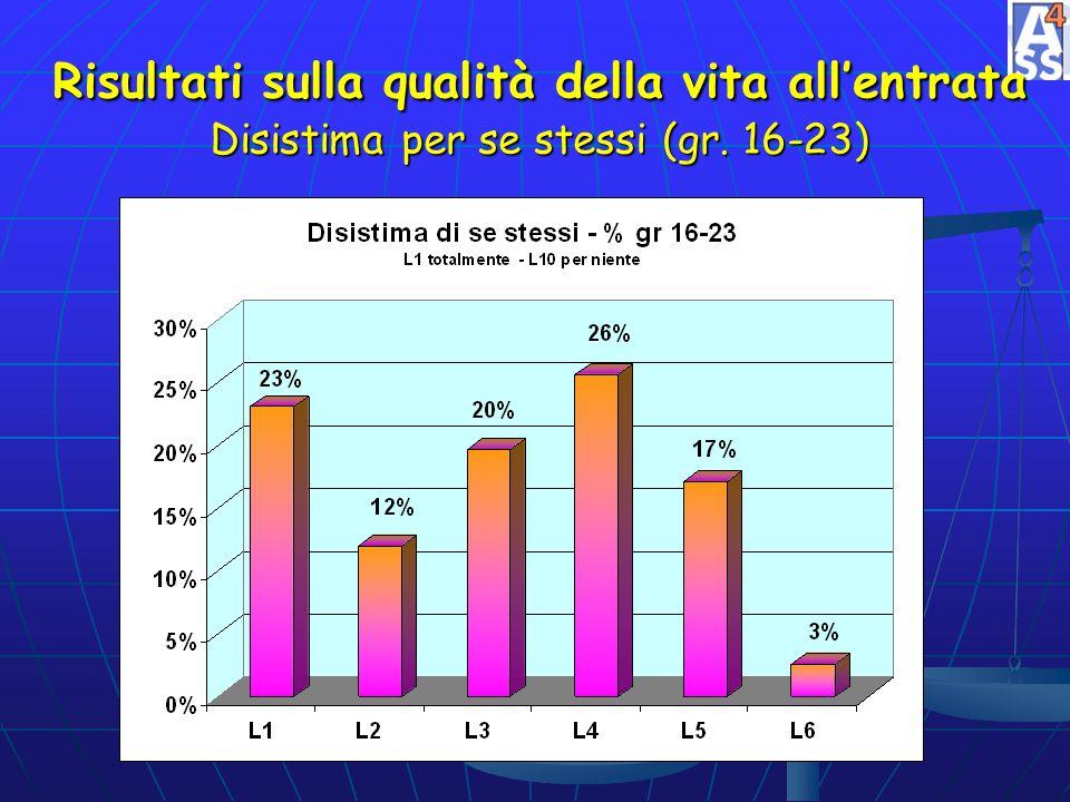 Risultati sulla qualità della vita allentrata Disistima per se stessi (gr. 16-23)