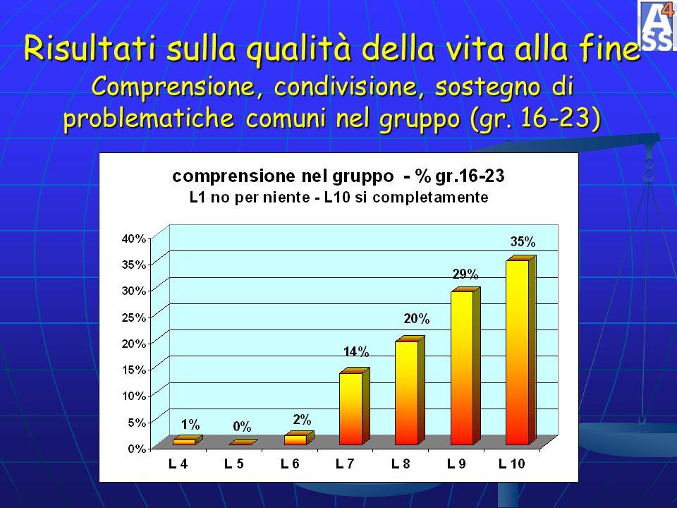 Risultati sulla qualità della vita alla fine Comprensione, condivisione, sostegno di problematiche comuni nel gruppo (gr. 16-23)