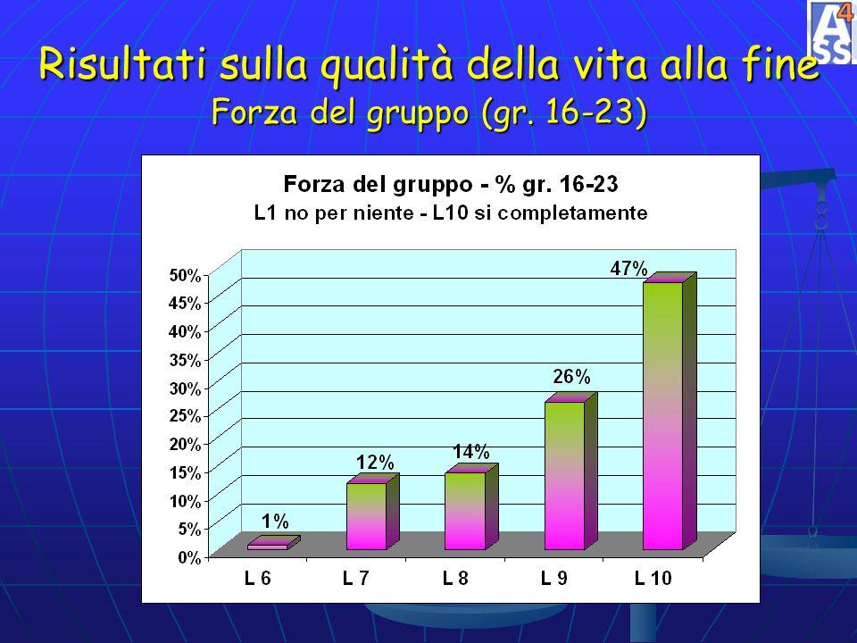 Risultati sulla qualità della vita alla fine Forza del gruppo (gr. 16-23)