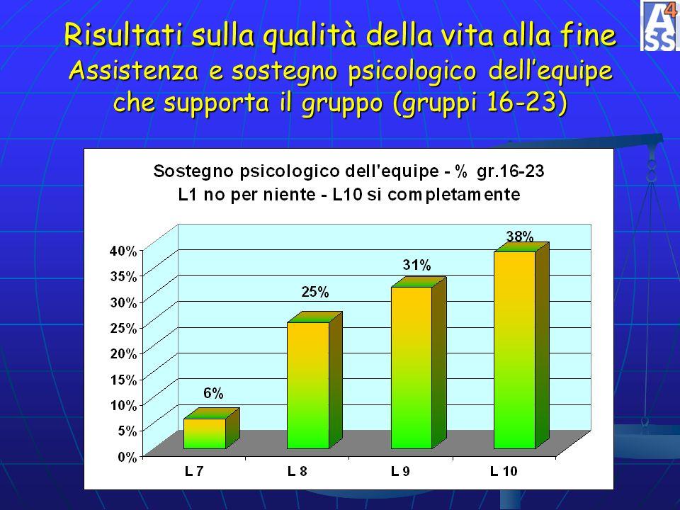 Risultati sulla qualità della vita alla fine Assistenza e sostegno psicologico dellequipe che supporta il gruppo (gruppi 16-23)