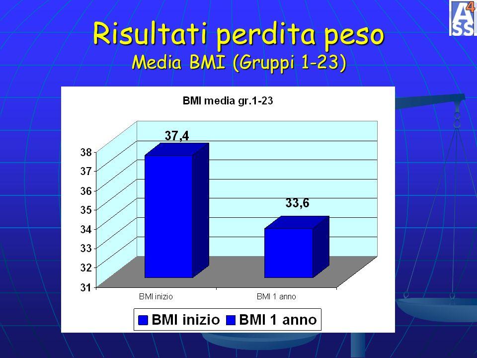 Risultati perdita peso Media BMI (Gruppi 1-23)