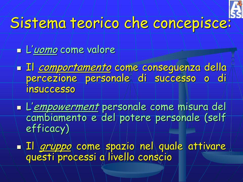 Sistema teorico che concepisce: Luomo come valore Il comportamento come conseguenza della percezione personale di successo o di insuccesso Lempowermen