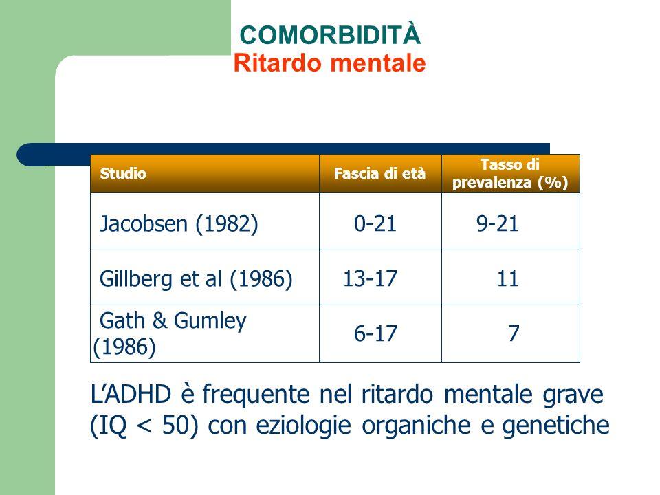 COMORBIDITÀ Ritardo mentale 9-210-21 Jacobsen (1982) Tasso di prevalenza (%) Fascia di età Studio 1113-17 Gillberg et al (1986) 76-17 Gath & Gumley (1