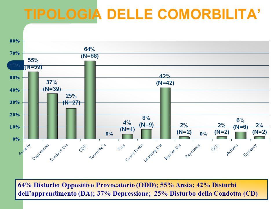 TIPOLOGIA DELLE COMORBILITA 64% Disturbo Oppositivo Provocatorio (ODD); 55% Ansia; 42% Disturbi dellapprendimento (DA); 37% Depressione; 25% Disturbo