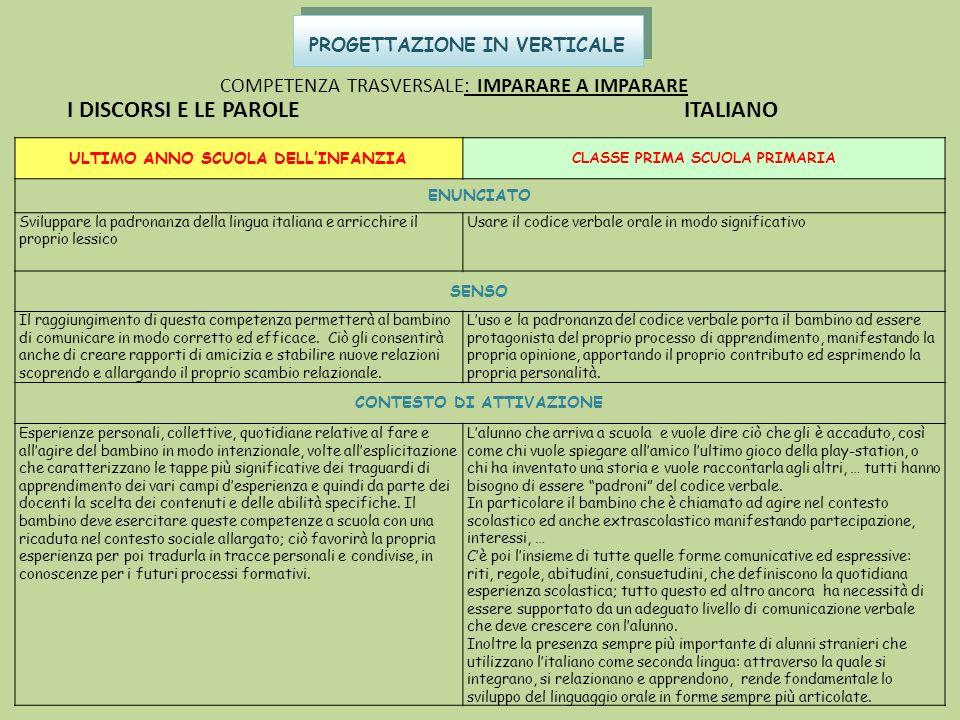 PROGETTAZIONE IN VERTICALE COMPETENZA TRASVERSALE: IMPARARE A IMPARARE I DISCORSI E LE PAROLE ITALIANO ULTIMO ANNO SCUOLA DELLINFANZIA CLASSE PRIMA SC