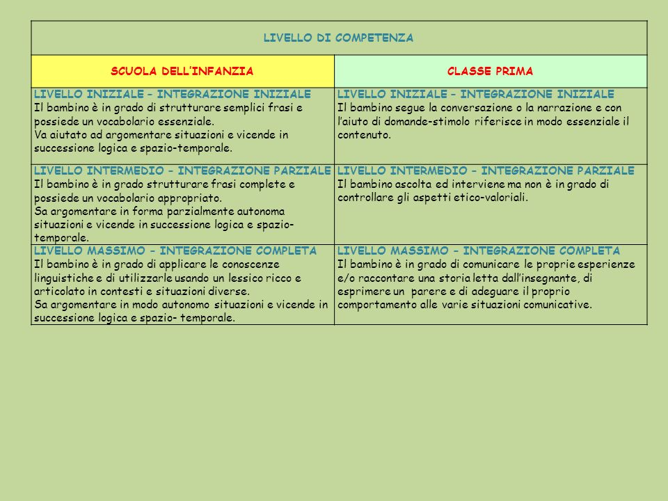 In fase di elaborazione progettazione per ICARE APPROCIO PER COMPETENZE CON BAMBINI CON BISOGNI EDUCATIVI SPECIALI