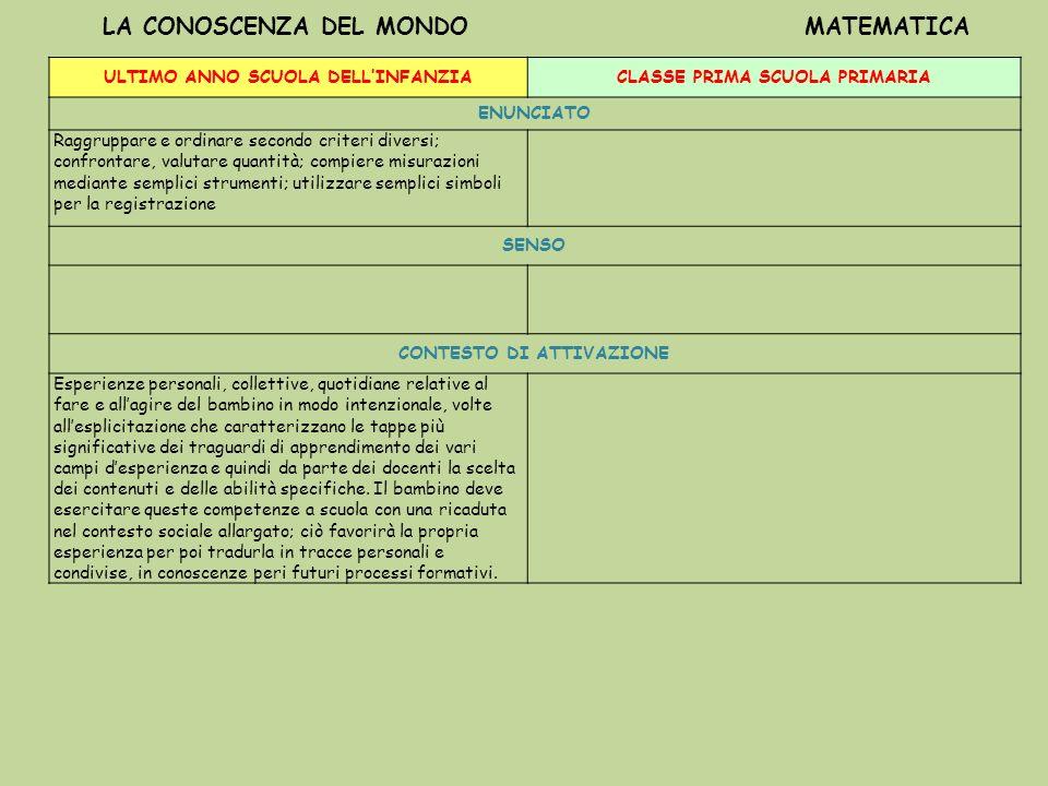LA CONOSCENZA DEL MONDO MATEMATICA ULTIMO ANNO SCUOLA DELLINFANZIACLASSE PRIMA SCUOLA PRIMARIA ENUNCIATO Raggruppare e ordinare secondo criteri divers