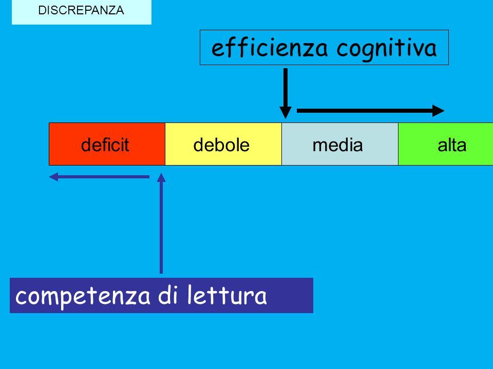 efficienza cognitiva mediadeboledeficit competenza di lettura alta DISCREPANZA