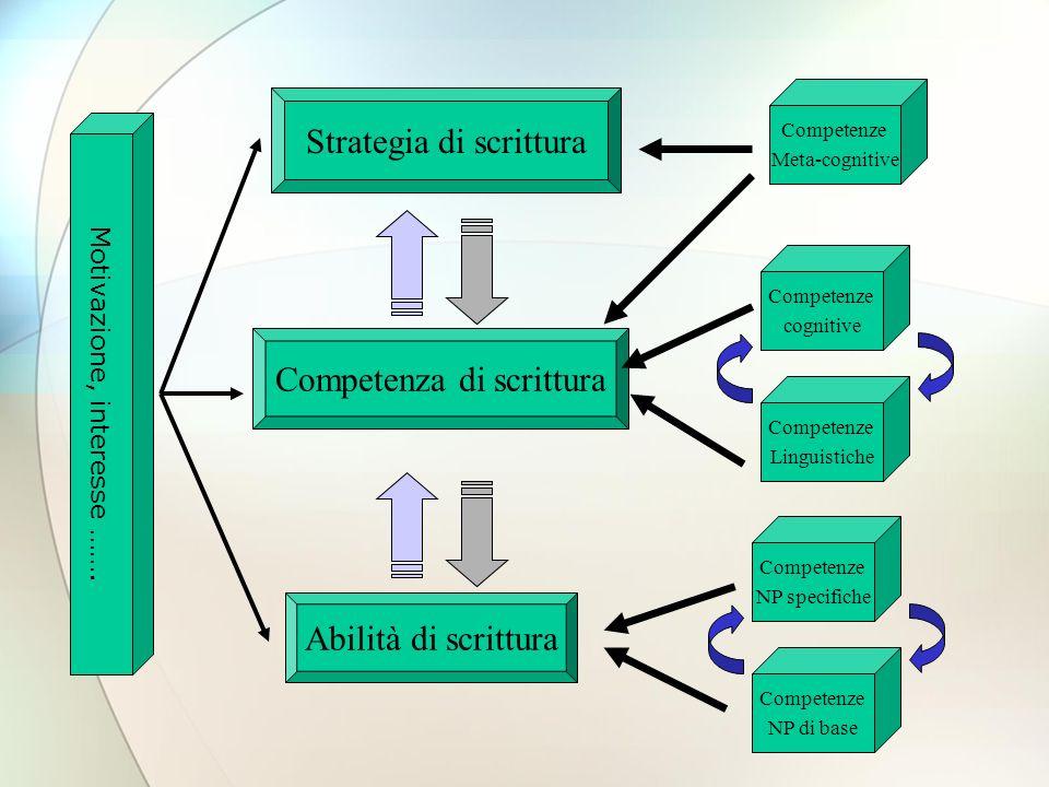 Abilità di scrittura Competenza di scrittura Strategia di scrittura Competenze NP di base Competenze NP specifiche Competenze Linguistiche Competenze cognitive Competenze Meta-cognitive Motivazione, interesse …….