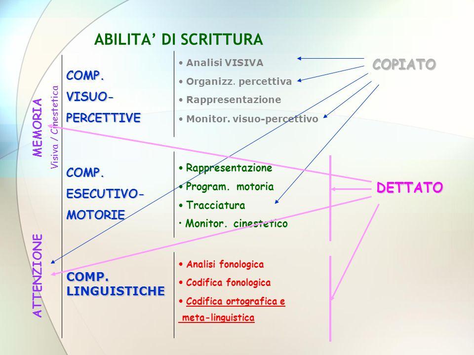 ABILITA DI SCRITTURA COMP.VISUO-PERCETTIVE COMP.ESECUTIVO-MOTORIE COMP.