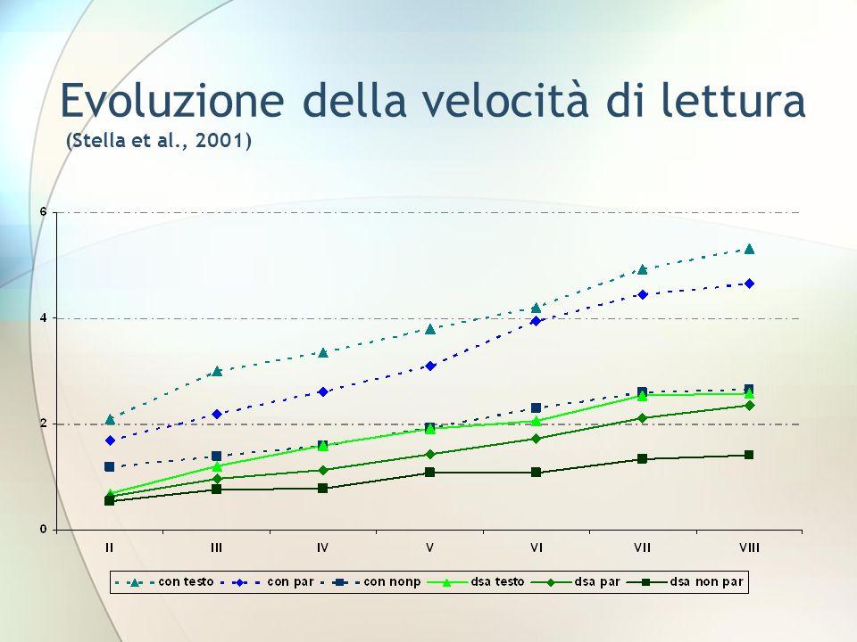 Evoluzione della velocità di lettura (Stella et al., 2001)