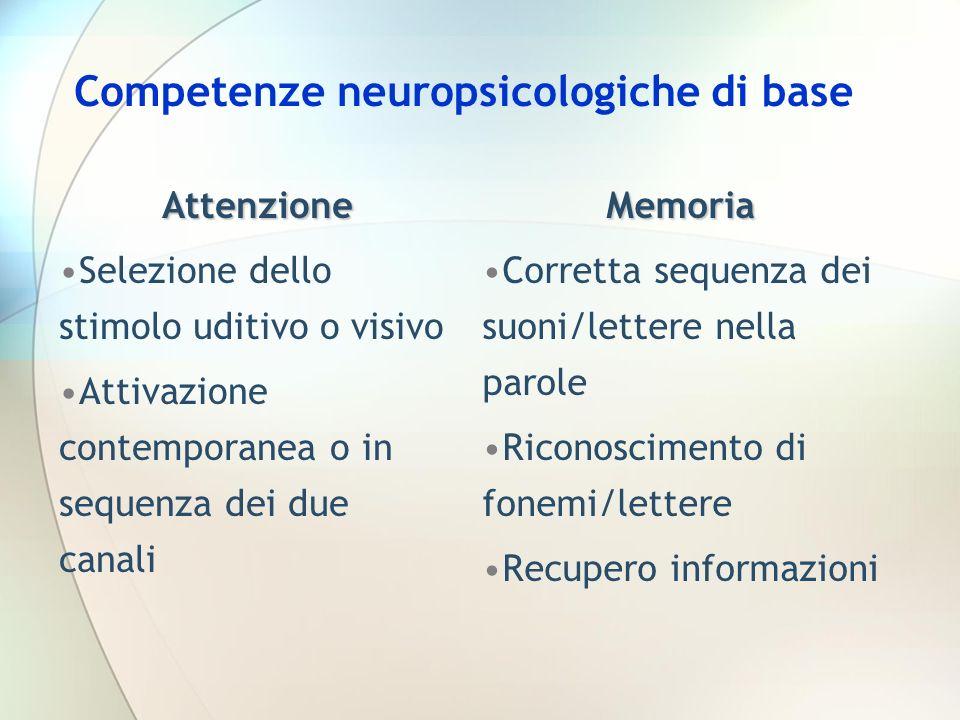 Attenzione Selezione dello stimolo uditivo o visivo Attivazione contemporanea o in sequenza dei due canali Competenze neuropsicologiche di base Memoria Corretta sequenza dei suoni/lettere nella parole Riconoscimento di fonemi/lettere Recupero informazioni