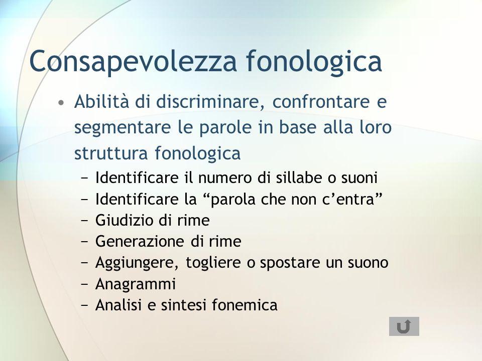 Consapevolezza fonologica Abilità di discriminare, confrontare e segmentare le parole in base alla loro struttura fonologica Identificare il numero di sillabe o suoni Identificare la parola che non centra Giudizio di rime Generazione di rime Aggiungere, togliere o spostare un suono Anagrammi Analisi e sintesi fonemica