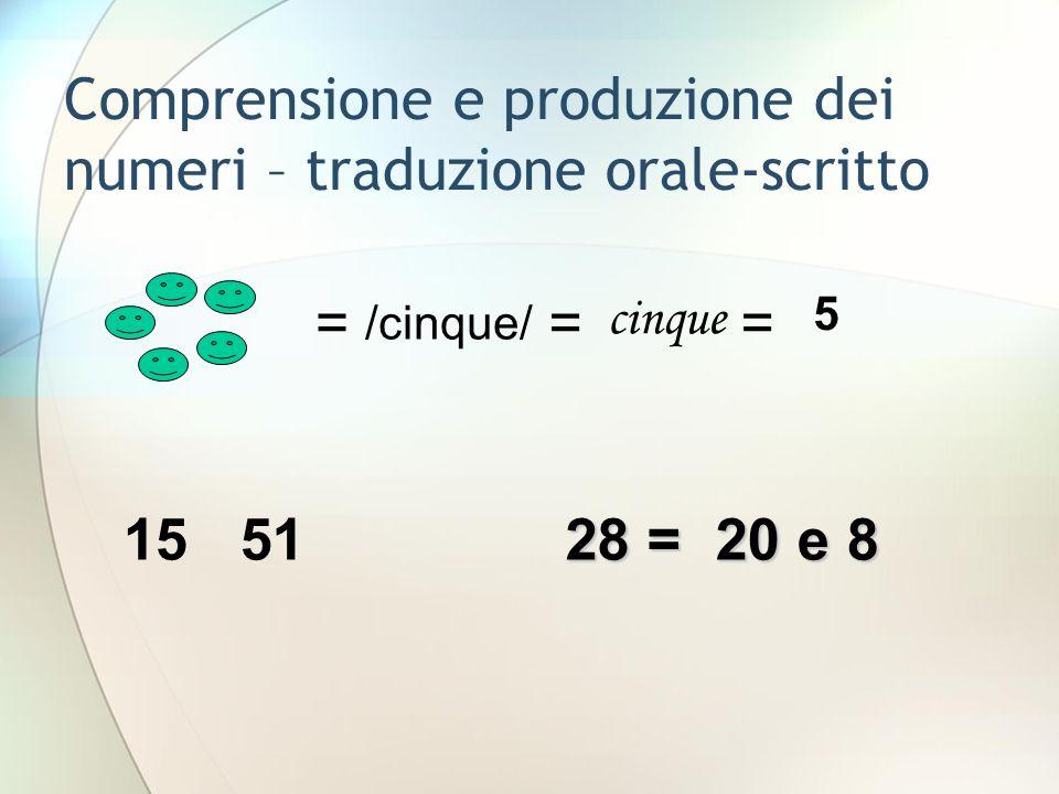 Comprensione e produzione dei numeri – traduzione orale-scritto = /cinque/ = cinque = 5 1551 28 = 20 e 8