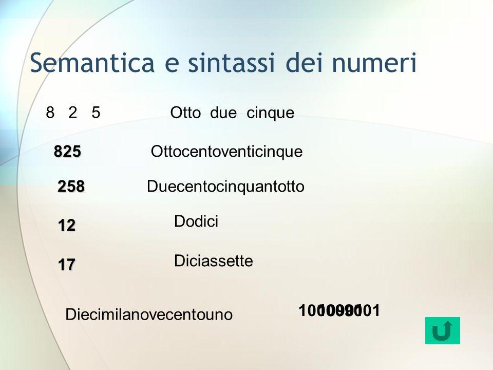 Semantica e sintassi dei numeri Ottocentoventicinque Dodici Diciassette Diecimilanovecentouno 1217 825 8 2 5 Otto due cinque 258Duecentocinquantotto 10000900110901