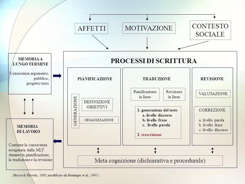 PIANIFICAZIONE ORGANIZZAZIONE DEFINIZIONE OBIETTIVI GENERAZIONE TRADUZIONE Pianificazione in linea Revisione in linea 1.