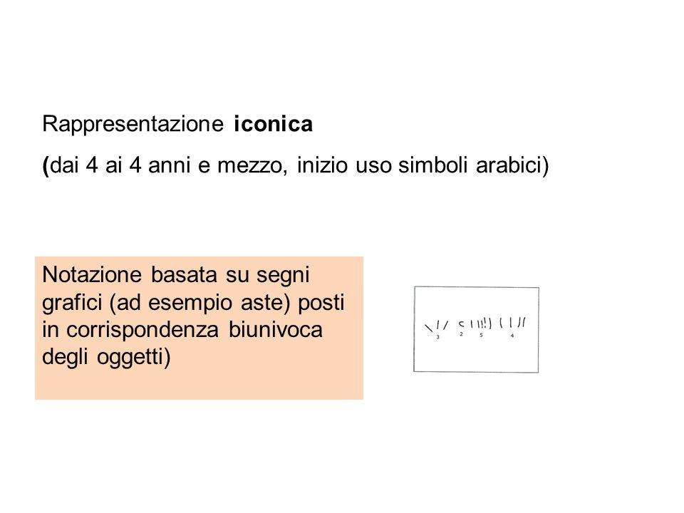 Rappresentazione iconica (dai 4 ai 4 anni e mezzo, inizio uso simboli arabici) Notazione basata su segni grafici (ad esempio aste) posti in corrispond