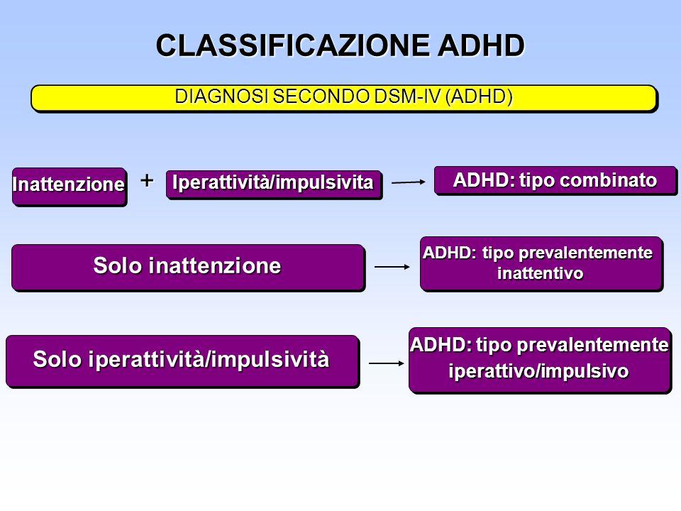 CLASSIFICAZIONE ADHD DIAGNOSI SECONDO DSM-IV (ADHD) InattenzioneInattenzione Iperattività/impulsivitaIperattività/impulsivita + ADHD: tipo combinato S