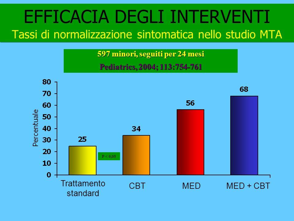 EFFICACIA DEGLI INTERVENTI Tassi di normalizzazione sintomatica nello studio MTA Trattamento standard MEDMED + CBTCBT 597 minori, seguiti per 24 mesi Pediatrics, 2004; 113:754-761 P < 0,05