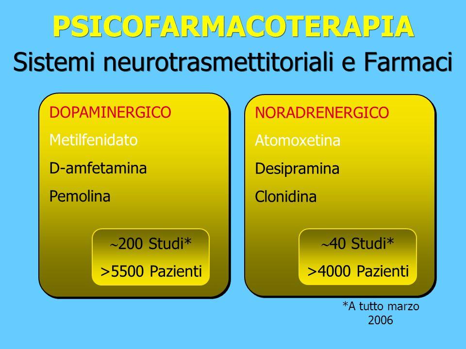 PSICOFARMACOTERAPIA Sistemi neurotrasmettitoriali e Farmaci DOPAMINERGICO Metilfenidato D-amfetamina Pemolina DOPAMINERGICO Metilfenidato D-amfetamina Pemolina 200 Studi* >5500 Pazienti *A tutto marzo 2006 NORADRENERGICO Atomoxetina Desipramina Clonidina NORADRENERGICO Atomoxetina Desipramina Clonidina 40 Studi* >4000 Pazienti