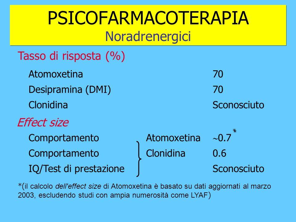 PSICOFARMACOTERAPIA Noradrenergici 0.7 0.6 Sconosciuto Atomoxetina Clonidina Comportamento IQ/Test di prestazione 70 Sconosciuto Atomoxetina Desipramina (DMI) Clonidina Tasso di risposta (%) * * *( il calcolo dell effect size di Atomoxetina è basato su dati aggiornati al marzo 2003, escludendo studi con ampia numerosità come LYAF ) Effect size