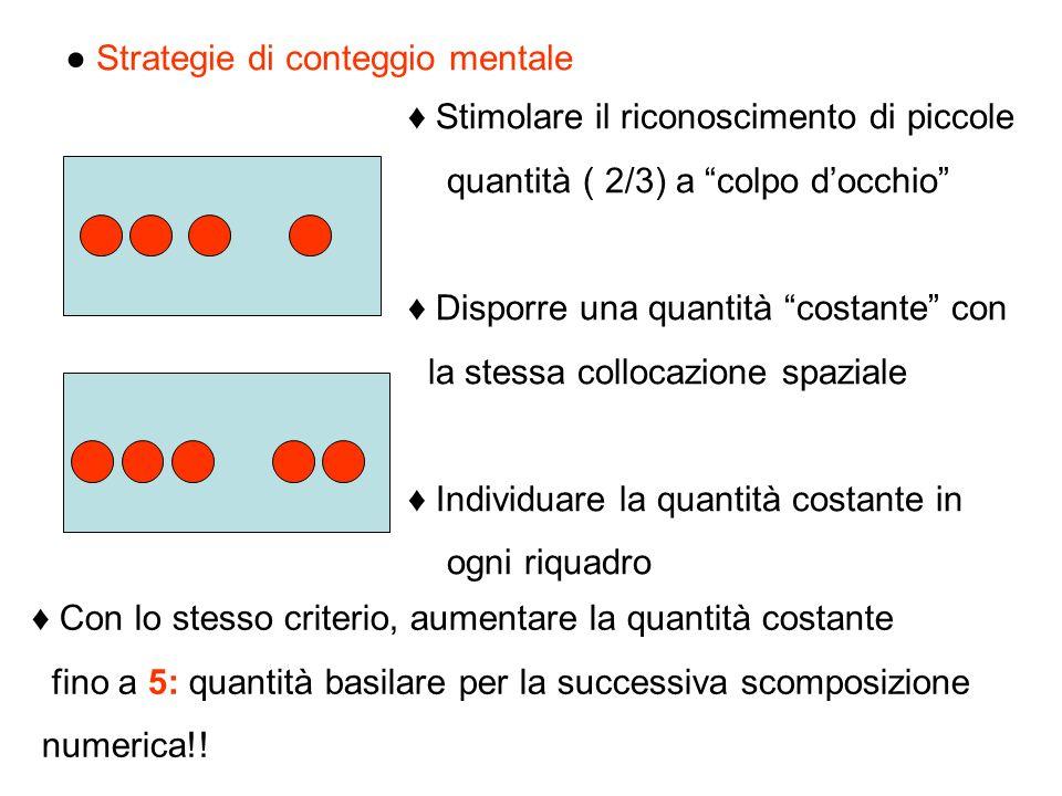 Strategie di conteggio mentale Stimolare il riconoscimento di piccole quantità ( 2/3) a colpo docchio Disporre una quantità costante con la stessa col