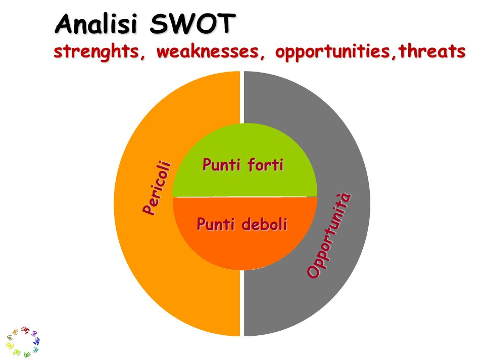 Analisi SWOT strenghts, weaknesses, opportunities,threats Punti forti Punti deboli Pericoli Opportunità