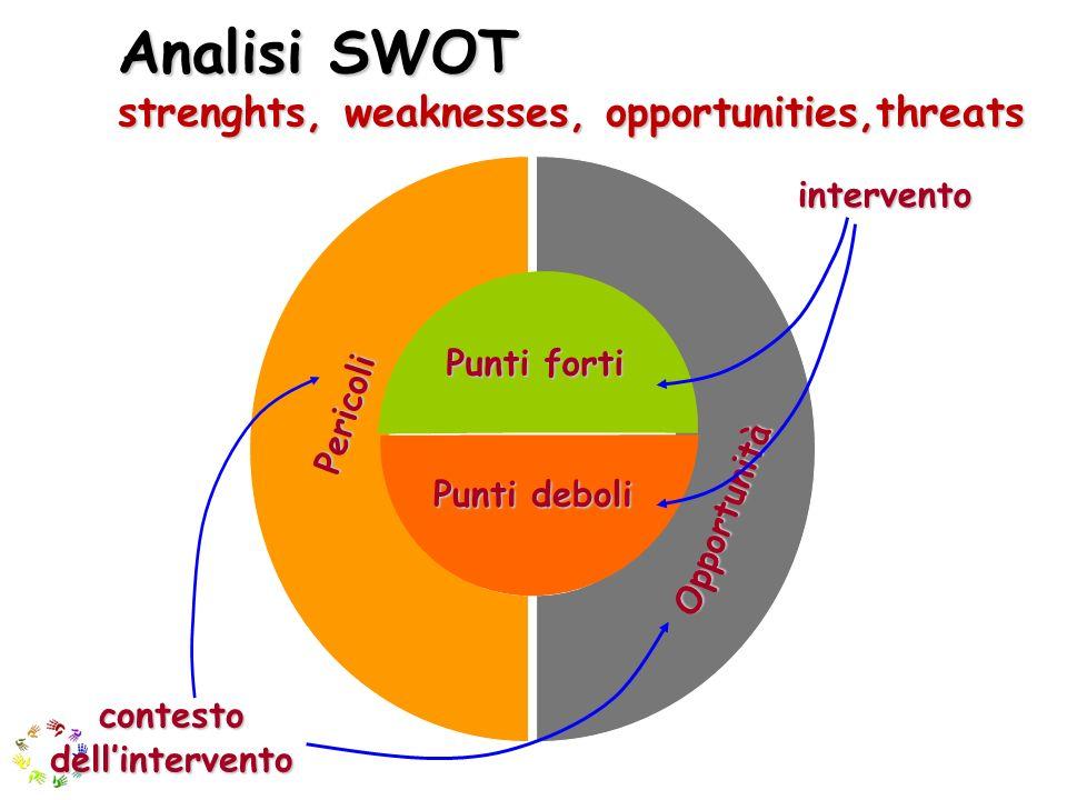 Analisi SWOT strenghts, weaknesses, opportunities,threats Punti forti Punti deboli Pericoli Opportunità intervento contesto dellintervento