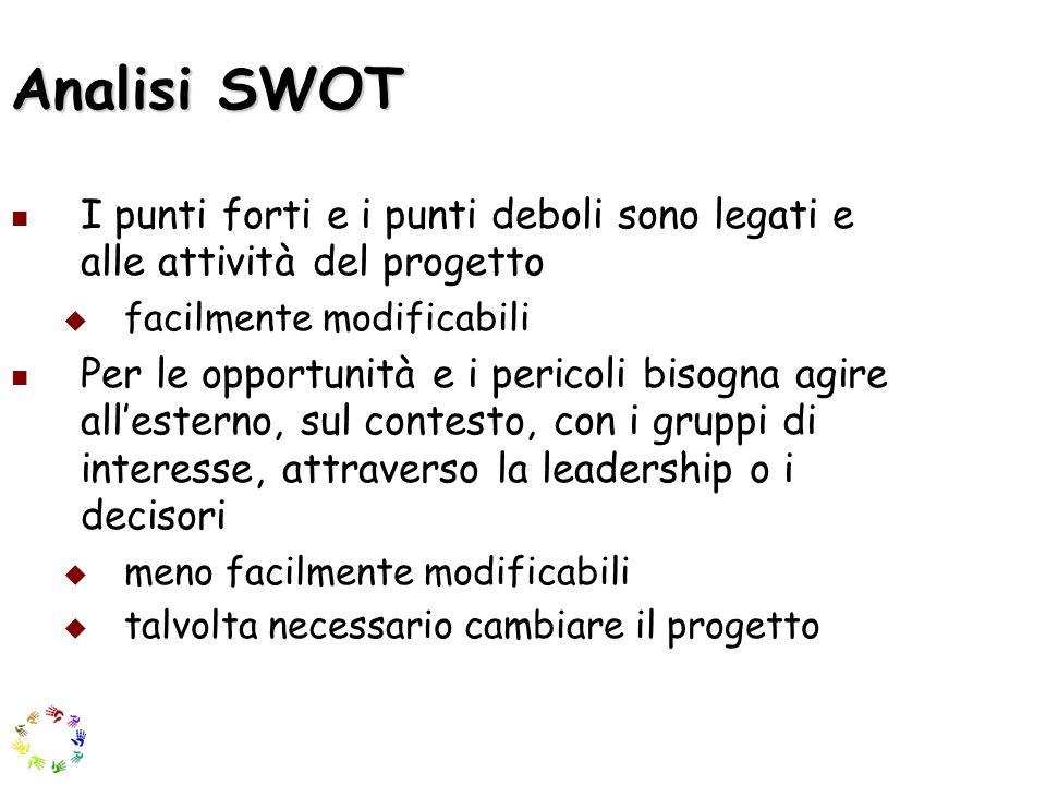 Analisi SWOT I punti forti e i punti deboli sono legati e alle attività del progetto facilmente modificabili Per le opportunità e i pericoli bisogna a