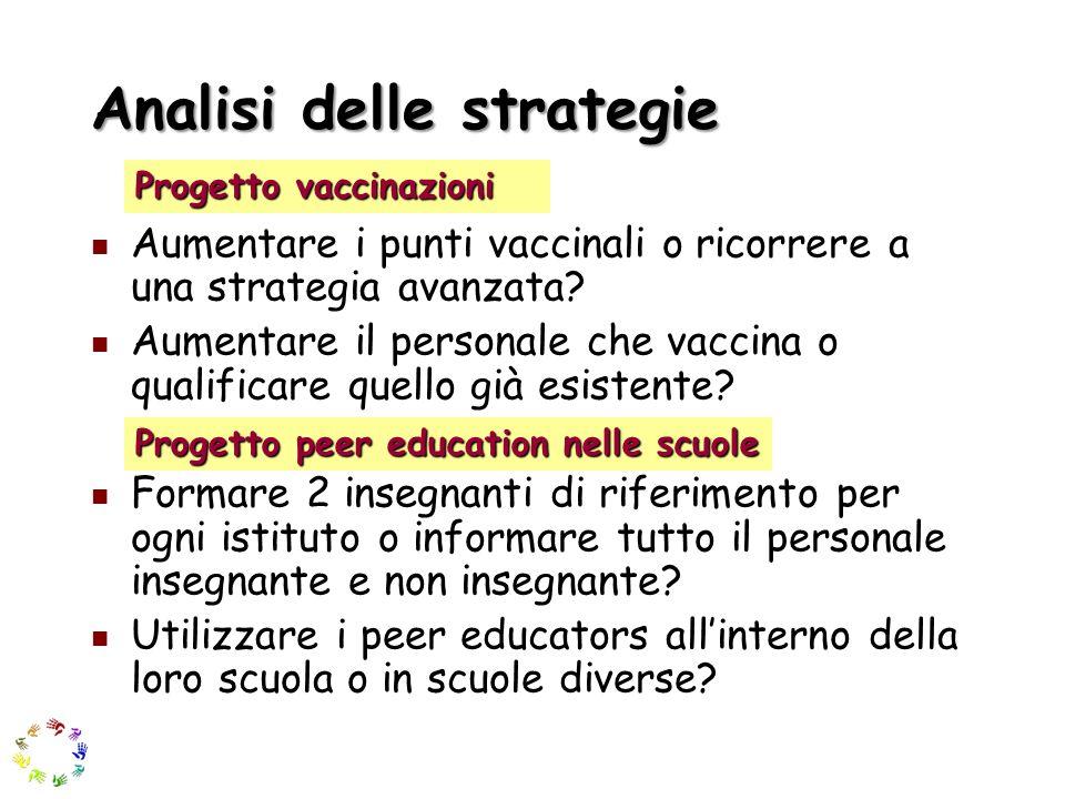 Analisi delle strategie Aumentare i punti vaccinali o ricorrere a una strategia avanzata? Aumentare il personale che vaccina o qualificare quello già
